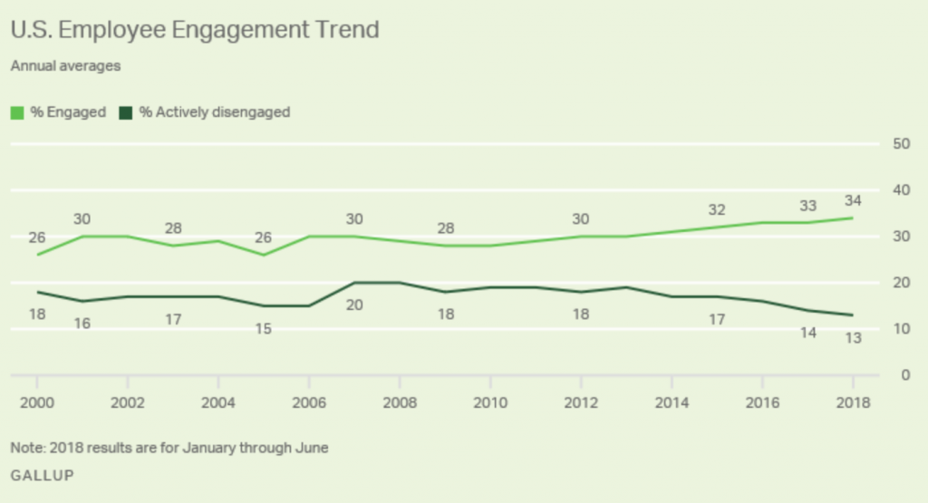 US Employee Engagement Trends